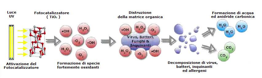 Depuratore-Ionizzatore-Aria-Tornado-Meglio-In-Salute-Ossidazione-Fotocatalitica