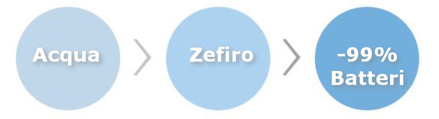 Ionizzatore-Multifunzione-Zefiro-Sterilizzazione