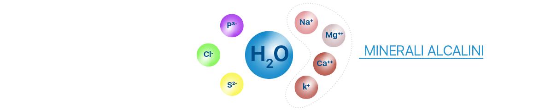 acqua-alcalina-ionizzata-bio-disponibile-meglio-in-salute