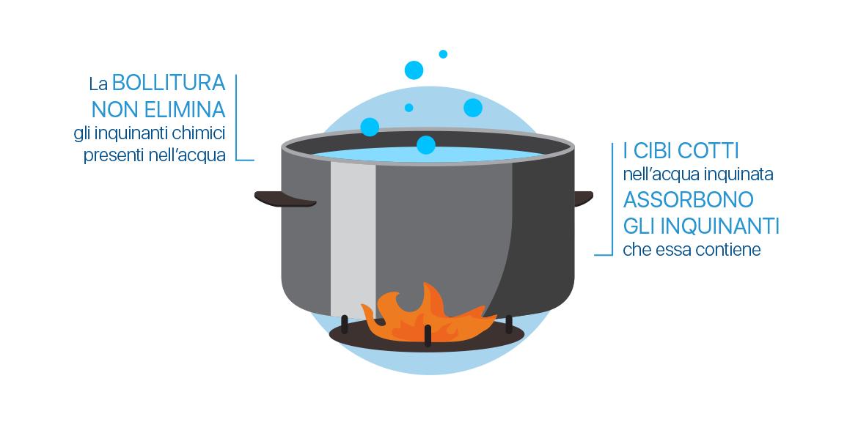 La bollitura dell'acqua non elimina gli inquinanti chimici