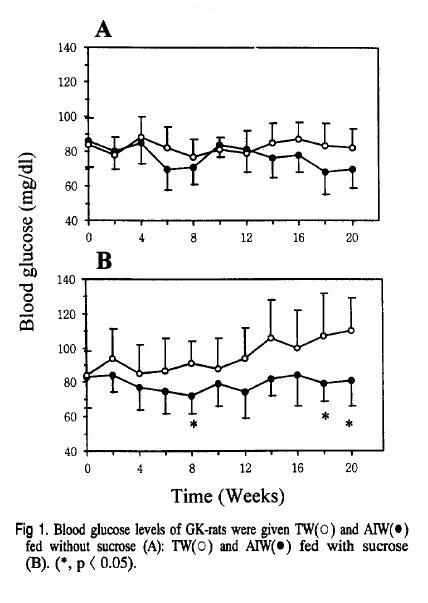 Acqua-Alcalina-Ionizzata-Grafico-Diabete-1-2