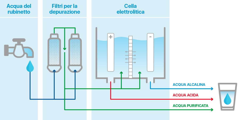 come-funziona-lo-ionizzatore-meglio-in-salute