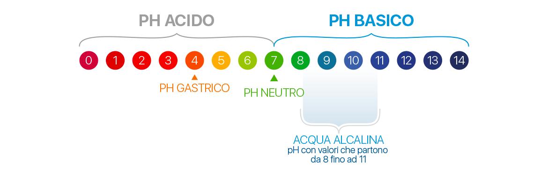 equilibrio-acido-basico-meglio-in-salute