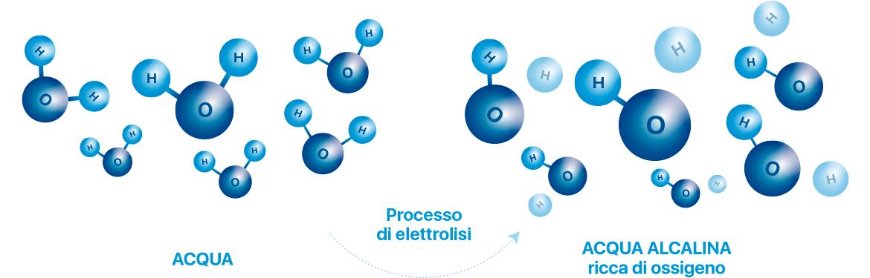 processo-di-elettrolisi-meglio-in-salute