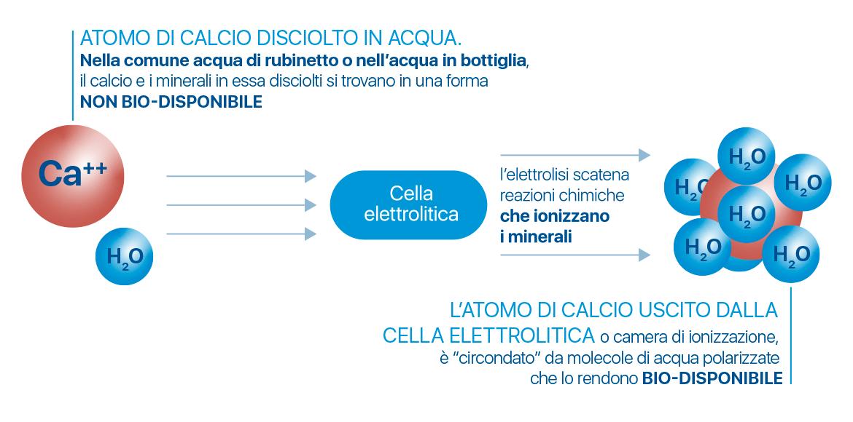 trasformazione-dei-minerali-disciolti-in-acqua-alcalina-ionizzata-meglio-in-salute