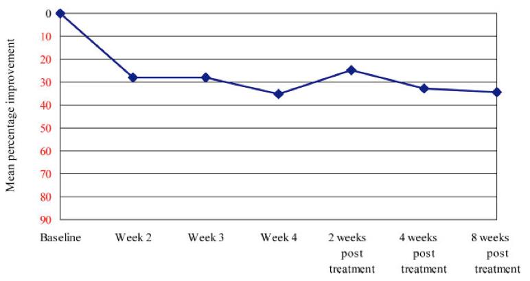 Fig.2.-Percentuale-media-di-miglioramento-delle-lesioni-non-infiammatorie