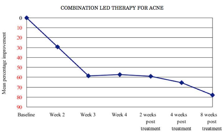 Fig.3.-Percentuale-media-di-miglioramento-delle-lesioni-infiammatorie