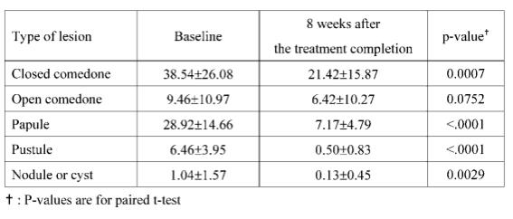 Fig.4.-Valutazione-numerica-del-tipo-di-lesione-prima-e-dopo