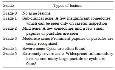 Tabella-1.-Criteri-di-classificazione-dellacne-in-base-alla-gravità-dei