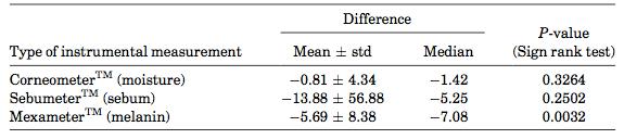 Tabella-2.-Differenze-dei-livelli-di-idratazione