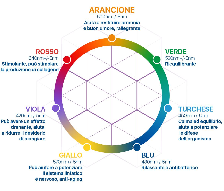 Proiettore di biofotoni: colori, frequenze e proprietà