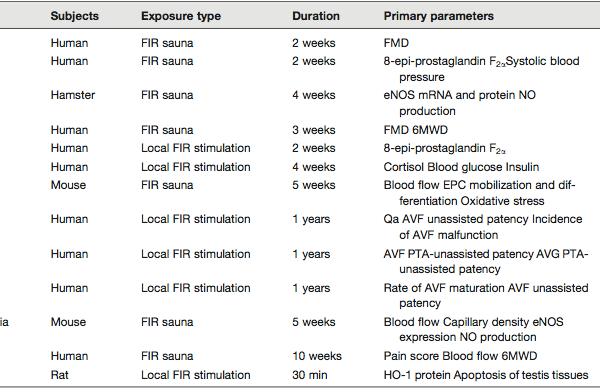 tabella-1-malattie-cardiovascolari-600x392