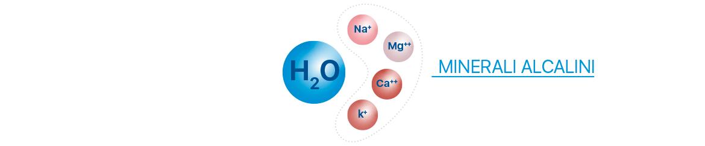 Minerali alcalini in forma ionizzata altamente bio-disponibili Meglio in Salute