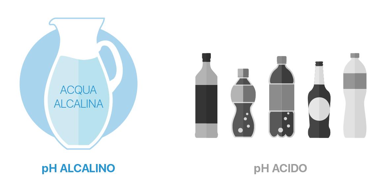 Esempio bevande alcaline e bevande acide - Meglio in Salute