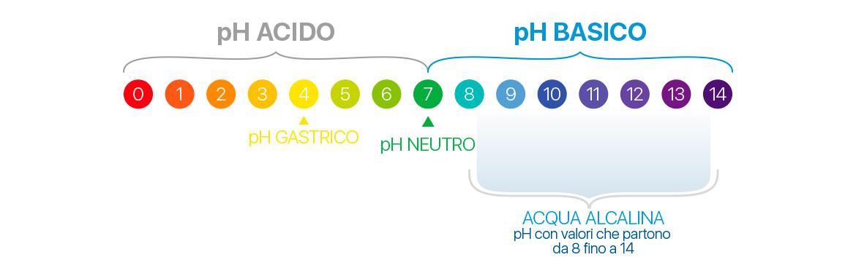 equilibrio-acido-basico-meglio-in-salute-3