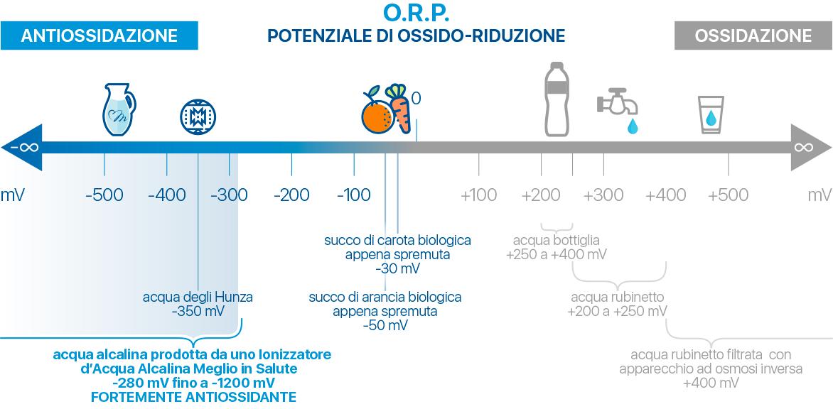 Potenziale di ossido riduzione (ORP) di alcune sostanze - Meglio in Salute