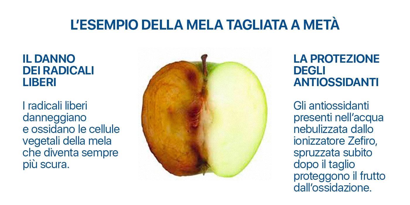esempio-mela-ionizzatore-multifunzione-meglio-in-salute